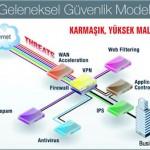 Geleneksel Güvenlik Modeli